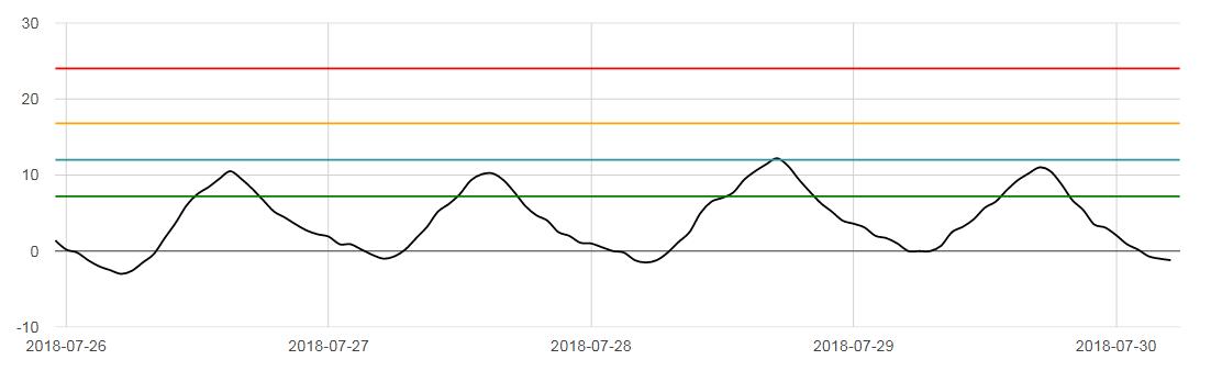 wykres z obciążeniami termicznymi